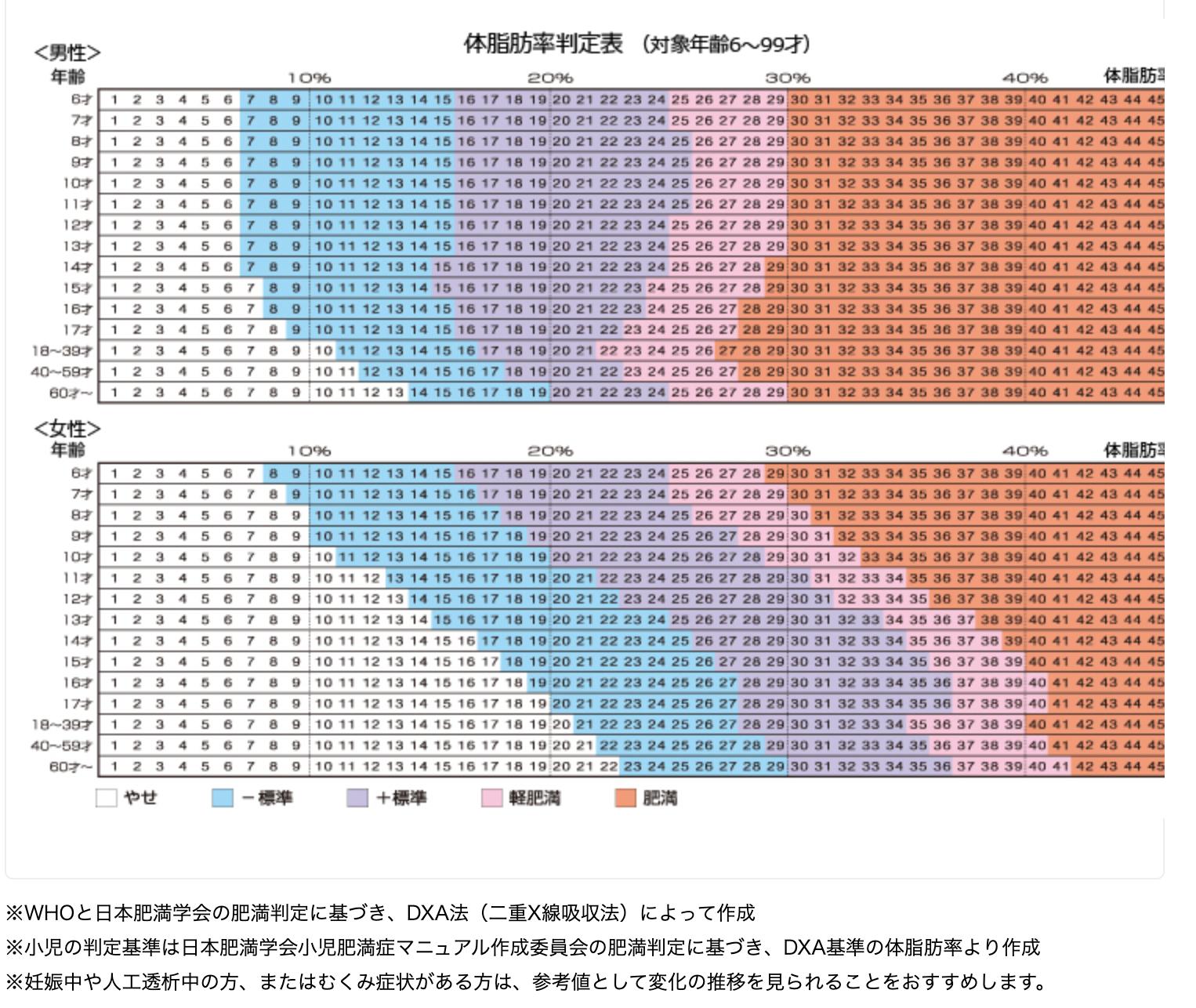 年齢 体 平均 脂肪 別 率